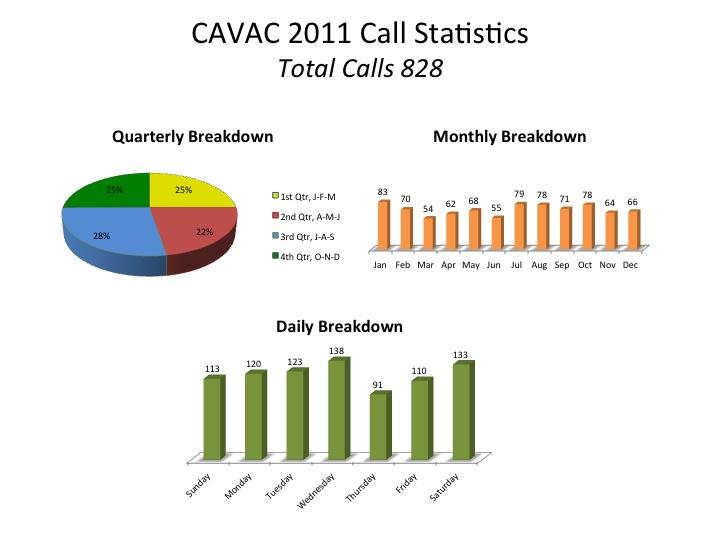 cavac-calls-2011